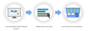 how google adwords work