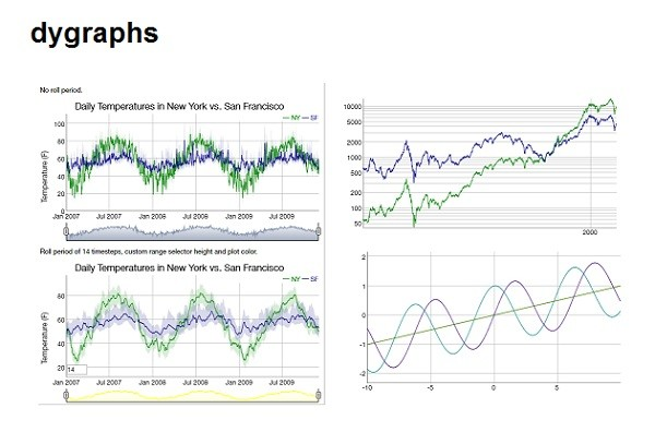 dygraphs flexible open source JavaScript charting library