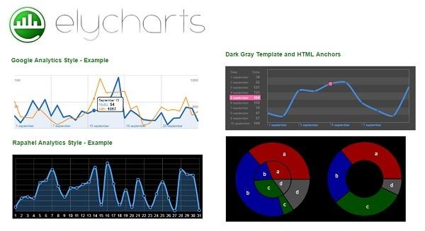 javascript charting library- Elycharts